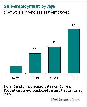 Self Employed Construction Workers Resume Objective